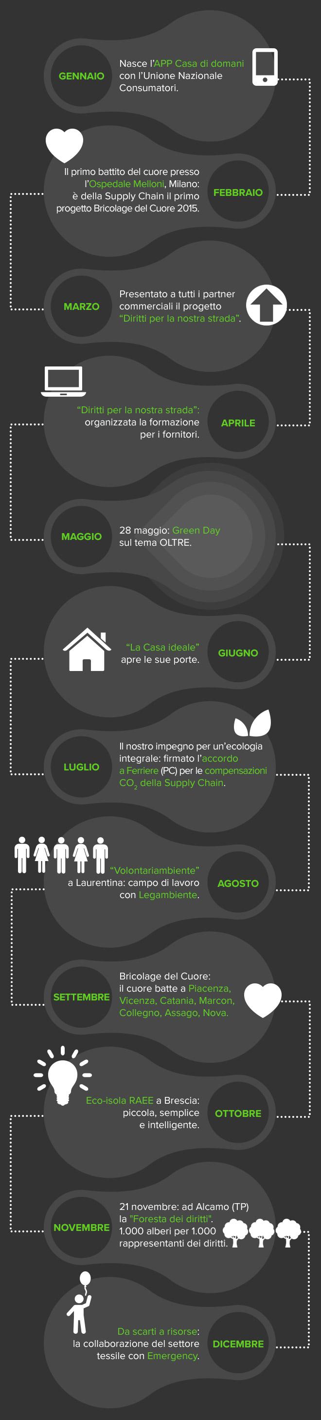 infografica_attività